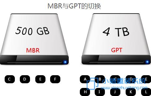 怎么切换电脑中的GPT分区和MBR分区?