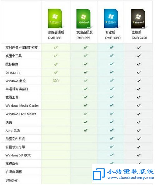 windows7各版本之间的明显区别有哪些?