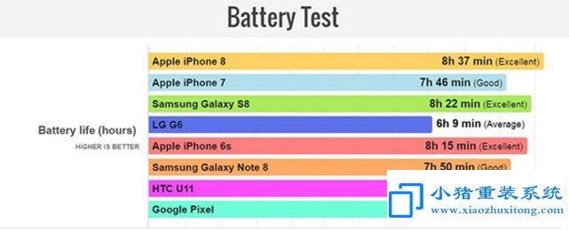 苹果iPhone 8续航/充电时间测试:结果很意外